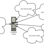 Настройка маршрутизатора на FreeBSD