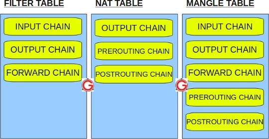 iptables-filter-nat-mangle-tables