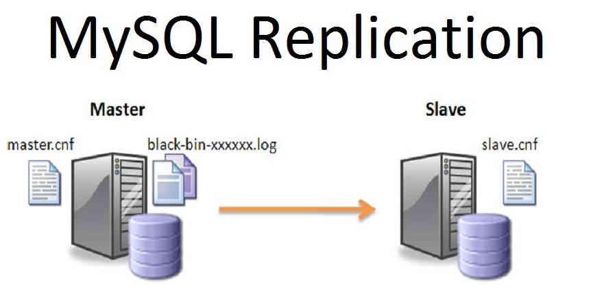 MySQL отстающая реплика